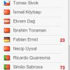 Beşiktaş ilk 11 25.04.2011