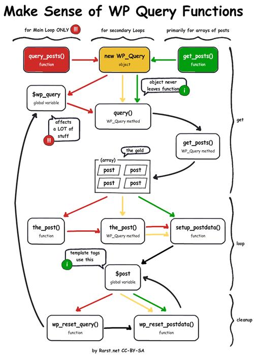 query-posts-ile-alakali-codex-resmi